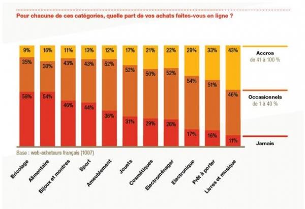 Novembre 2013 - E-commerce : la France condamnée à la stagnation ? | Dossier : Rétrospective de l'année 2013 : l'e-comme...