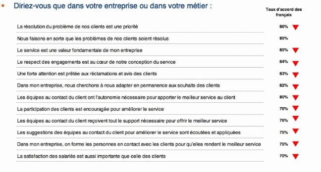 7% des Français sont pleinement satisfaits de la qualité de service