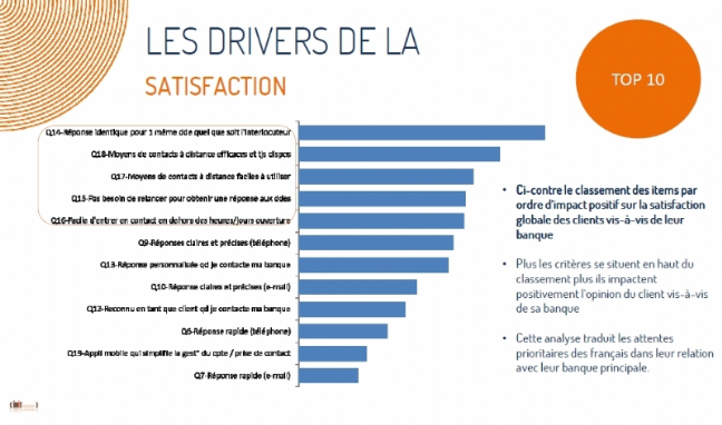 Plus de 90% des Français satisfaits de leur banque