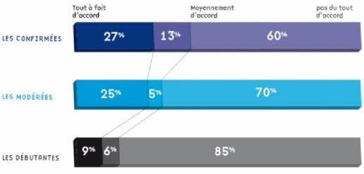 Quels usages des réseaux sociaux par les commerciaux ?