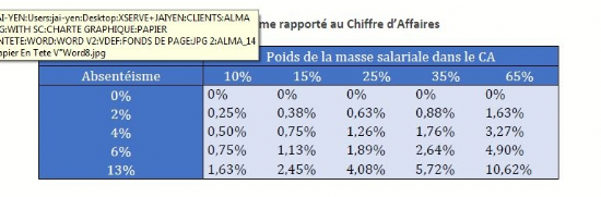 Source : baromètre de l'absentéisme - Alma Consulting Group 2015