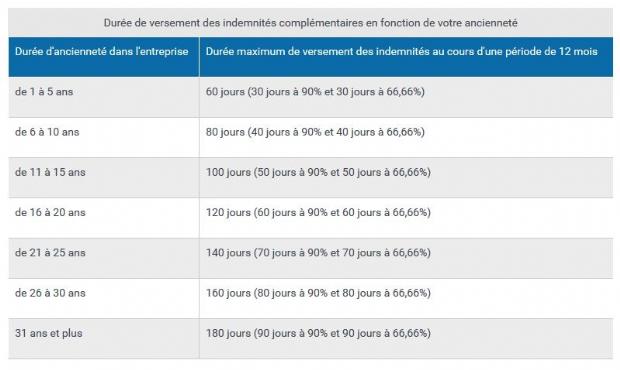 Source : Service-Public.fr