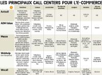 Centre d'appels et e-commerce: l'union fait la force