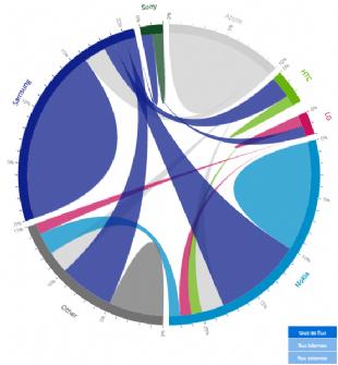 Exemple de visualisation des résultats d'une étude sur les achats de smartphone