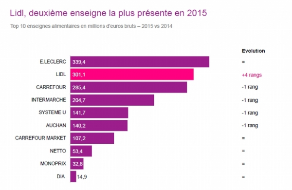 Source : Kantar Media