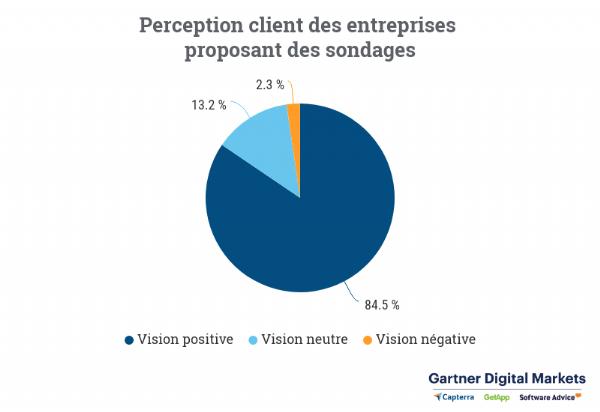 Près de 1 300 clients sur 1 520 ont indiqué avoir une vision positive des entreprises qui leur demandent leur avis.