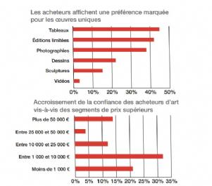 L'art en ligne : chiffres & perspectives du secteur   Dossier : Le marché de l'art sur la voie de la digitalisation