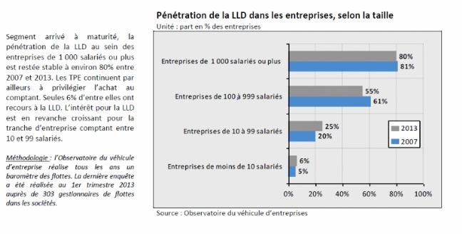 La LLD, le choix des grands comptes... et des PME | Dossier : Automobile : quelle place pour la LLD dans les entreprises...