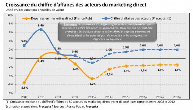 Dossier   Le marketing direct, un marché en perte de vitesse
