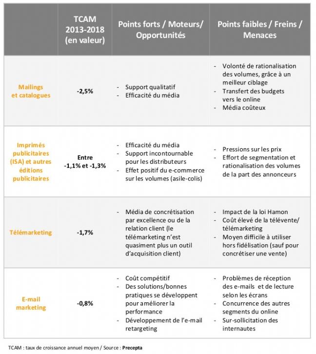 Dossier   Quelles opportunités de rebond pour les acteurs du marketing direct?