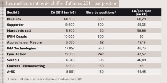 Outsourcing : l'année 2011 en chiffres | Dossier : Le classement des 50 premiers outsourceurs