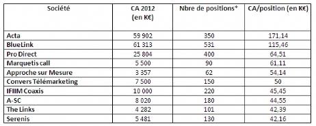 L'année 2012 de l'outsourcing en chiffres | Dossier : [Exclusif] Outsourcing : classement et bilan du marché en 2012