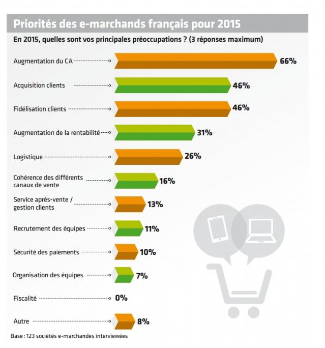 Quid des priorités stratégiques ? | Dossier : Tendances de l'e-commerce 2015