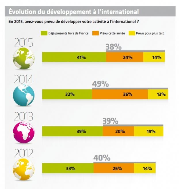 Des projets de développement à l'international | Dossier : Tendances de l'e-commerce 2015