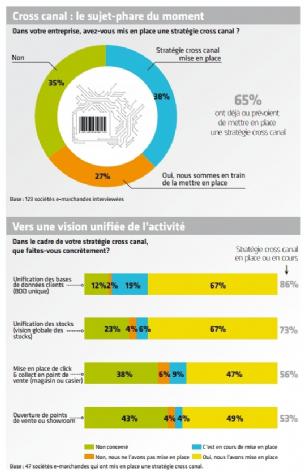 Quid des stratégies cross canal ? | Dossier : Tendances de l'e-commerce 2015