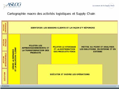 La supply chain, une problématique incontournable pour les achats | Dossier : Pleins feux sur la supply chain