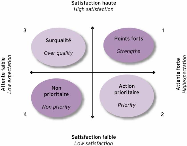 La matrice attentes-satisfaction
