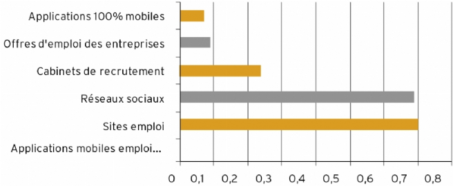 Source : OpenSourcing/AppJob