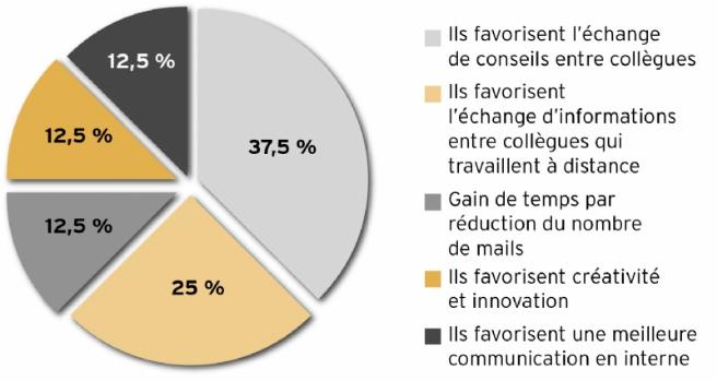Source : étude CCM Benchmark