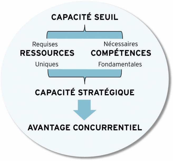 La capacité stratégique