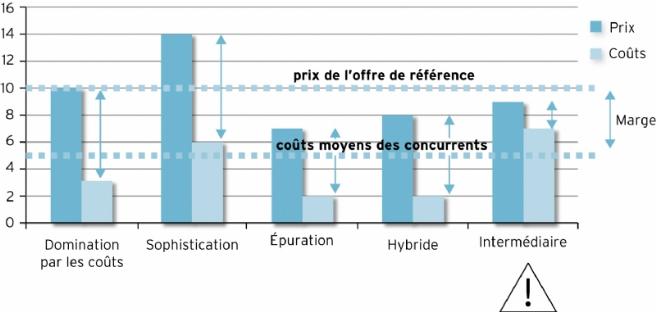Source : d'après Frédéric Leroy, Bernard Garrette, Pierre Dussauge, Rodolphe Durand,Laurence Lehmann-Ortega, dir., Strategor, Dunod, 6e édition, 2013.