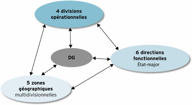 Source : d'après www.loreal.fr.