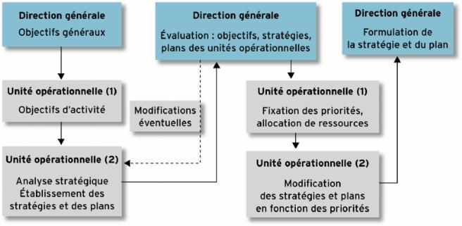 Source : d'après Raymond-Alain Thietart et Jean-Marc Xuereb, Stratégies, 2e édition, Dunod, 2009.