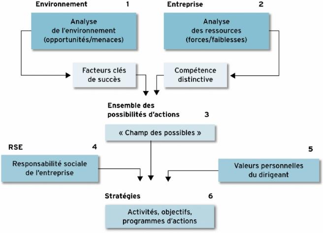 Source : d'après le modèle stratégique mono-rationnel de Harvard (L.C.A.G.).