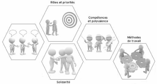 Les leviers d'efficacité collective