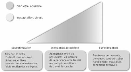 Identifier et comprendre son stress
