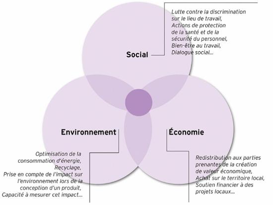 Industrie, RSE et design