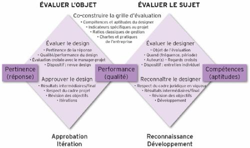 L'évaluation du travail d'un designer