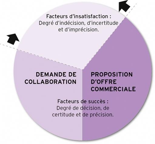 Établir le contrat de collaboration