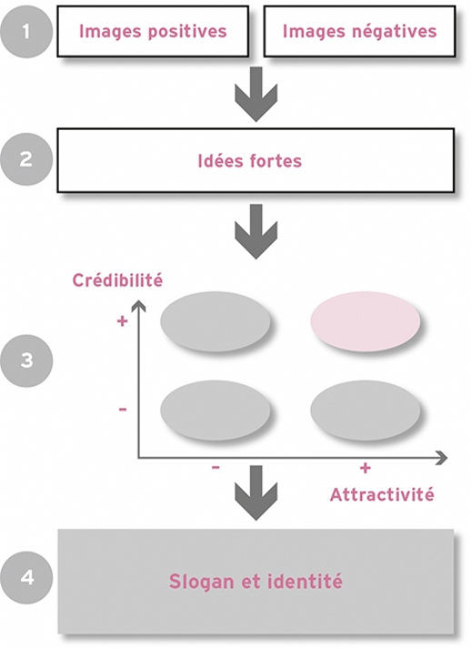La matrice attractivité/crédibilité