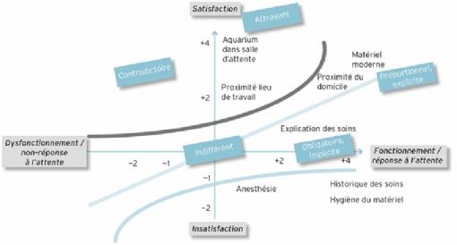 Le diagramme de Kano