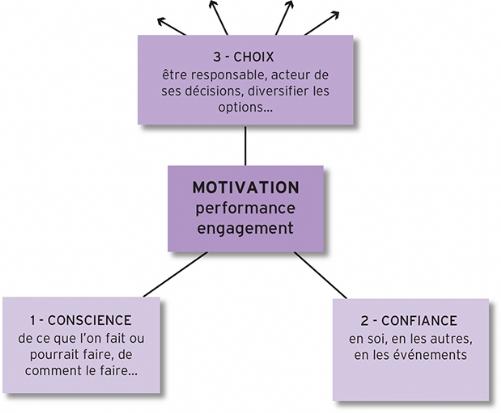 Le triangle conscience - confiance - choix
