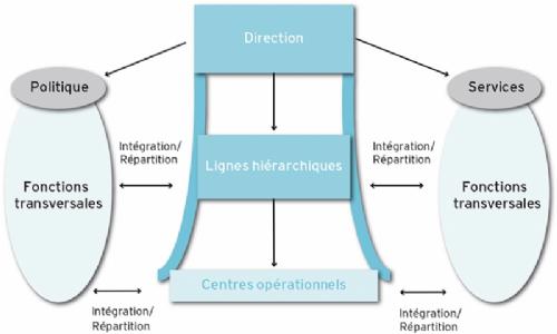 Les fonctions transversales
