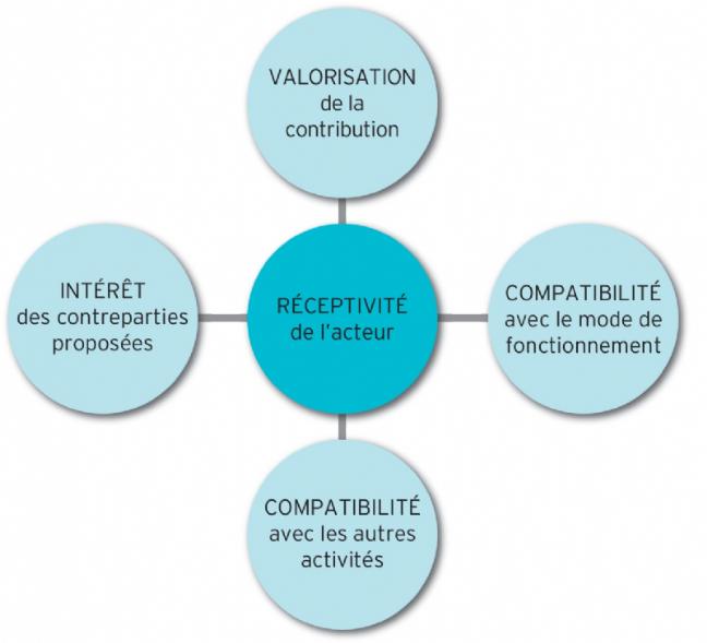 Les 4pôles de la réceptivité