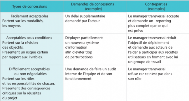 La matrice concessions/contreparties