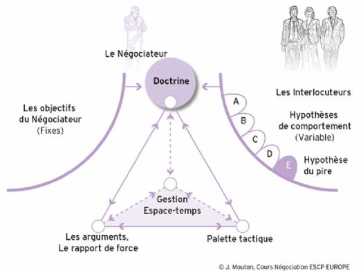 La doctrine: prévoir ses scénarios