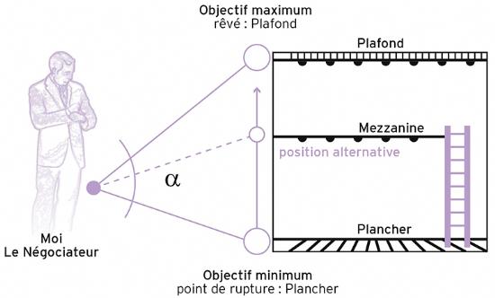 Définir les champs des objectifs: l'angle alpha