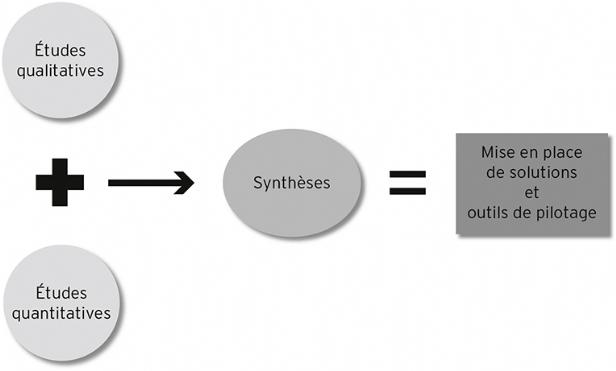 Mesure del'efficacité publicitaireDossier réalisé avec la collaboration de Jacques Régnier.