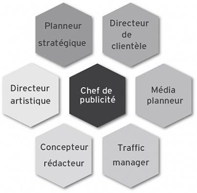 Les métiers clés en agence de publicité