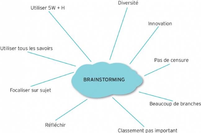 Le brainstorming