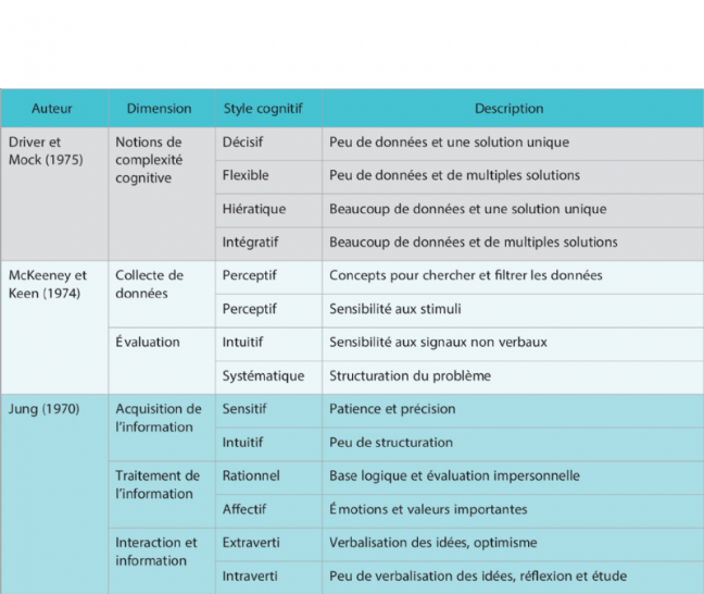 Les typologies de participants