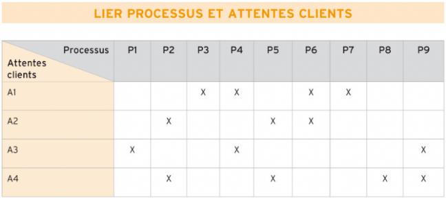 La matrice attentes clients/processus