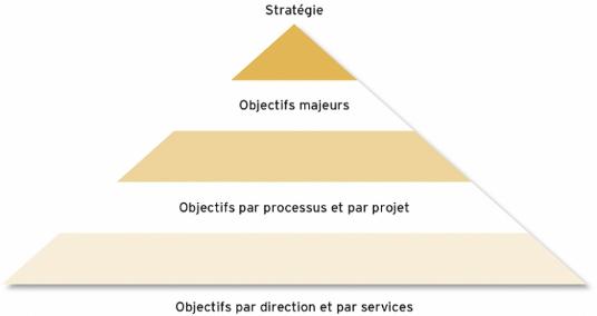 La déclinaison des objectifs généraux de l'entreprise