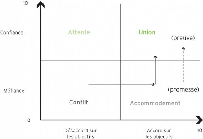La grille objectifs/confiance