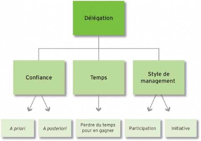 L'aptitude à la délégation