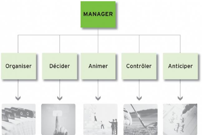 Les fonctions du manager